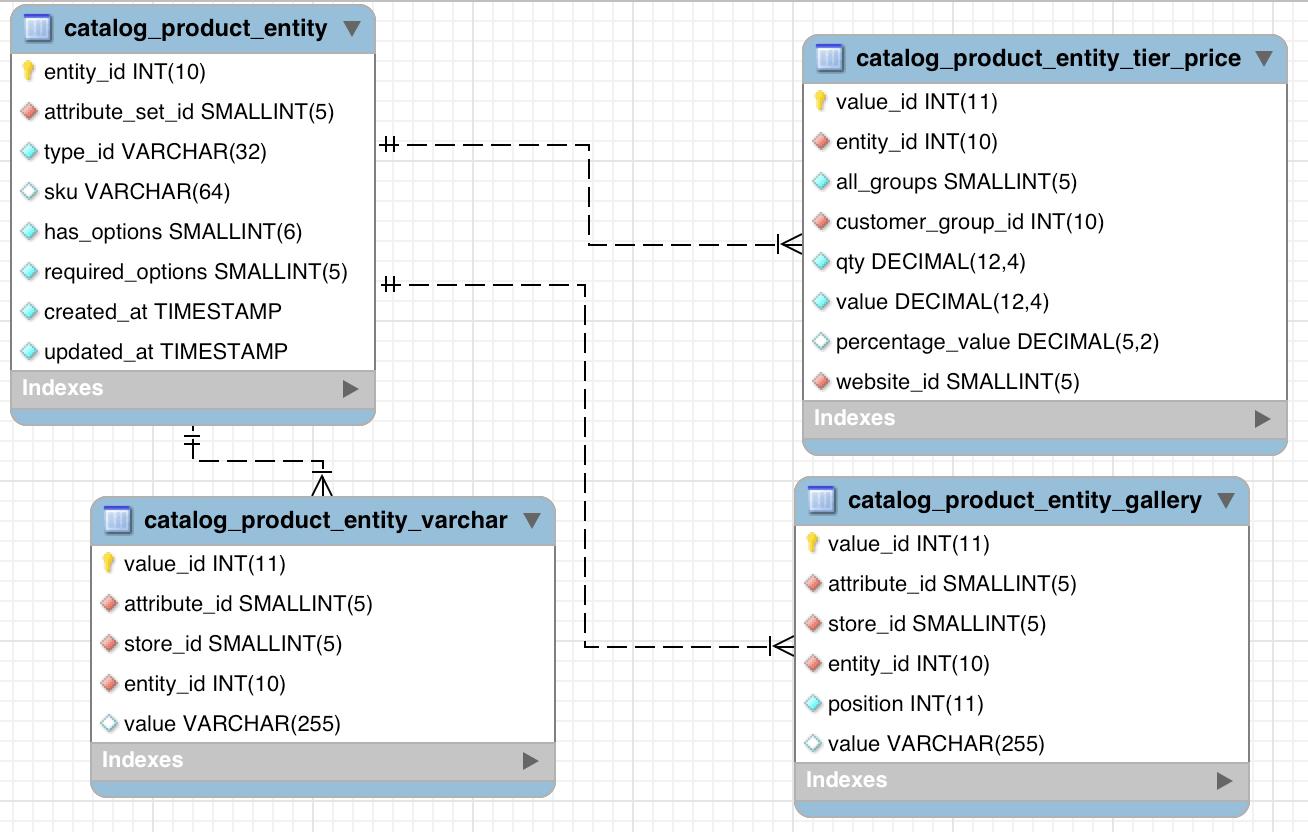 Avoiding duplicate content in Magento's EAV model - Cyrill